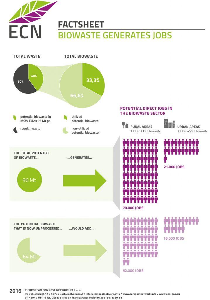 Biowaste generates employment